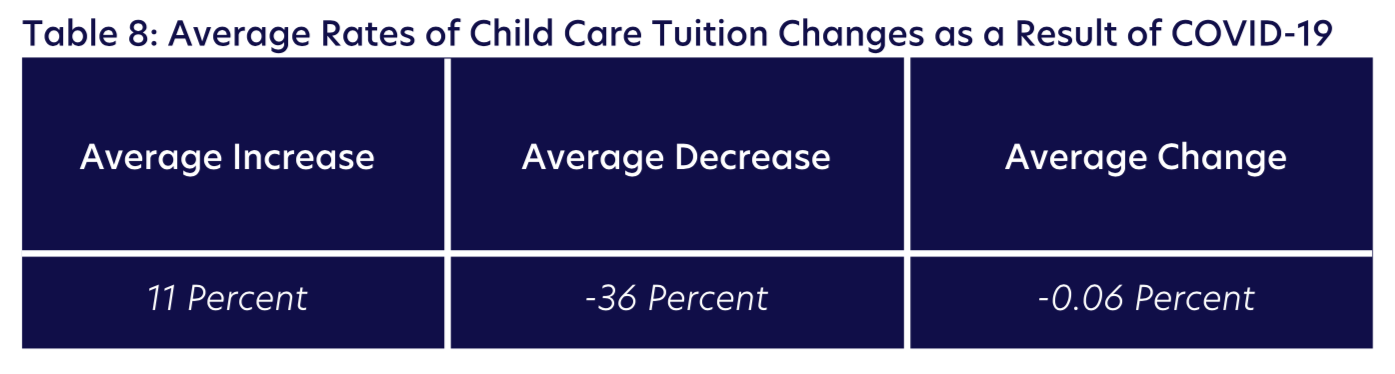 Table 8: Average Rates of Child Care Tuition Changes as a Result of COVID-19