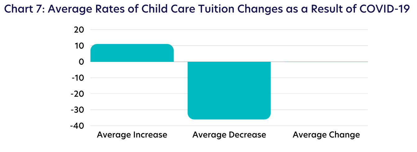 Chart 7: Average Rates of Child Care Tuition Changes as a Result of COVID-19
