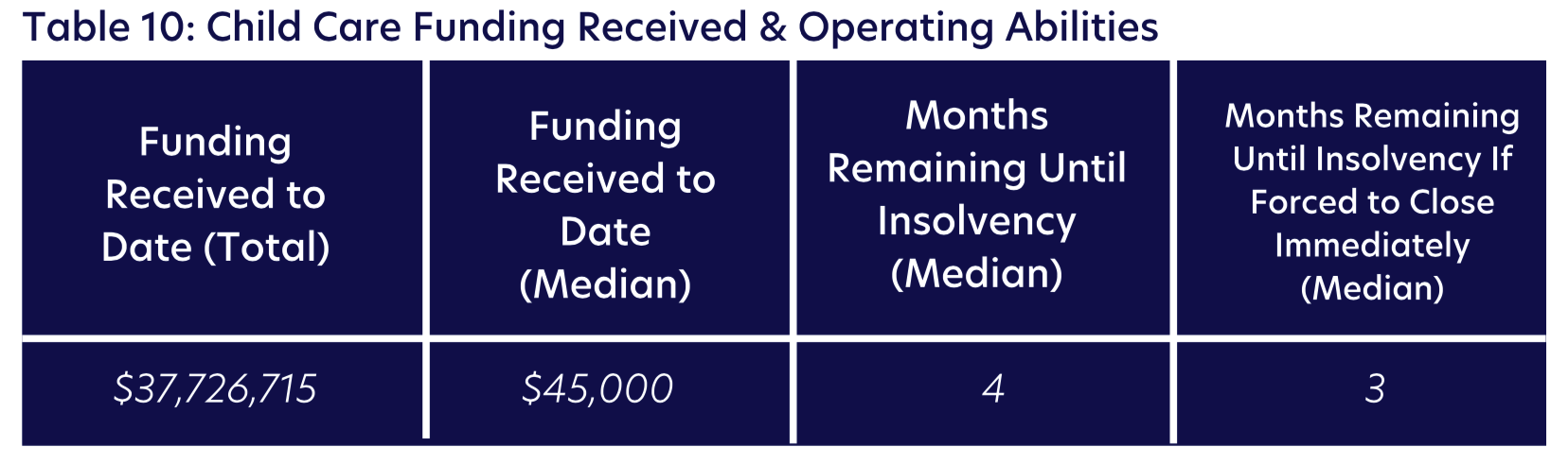 Table 10: Child Care Funding Received & Operating Abilities