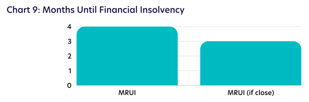 Chart 9: Months Until Financial Insolvency