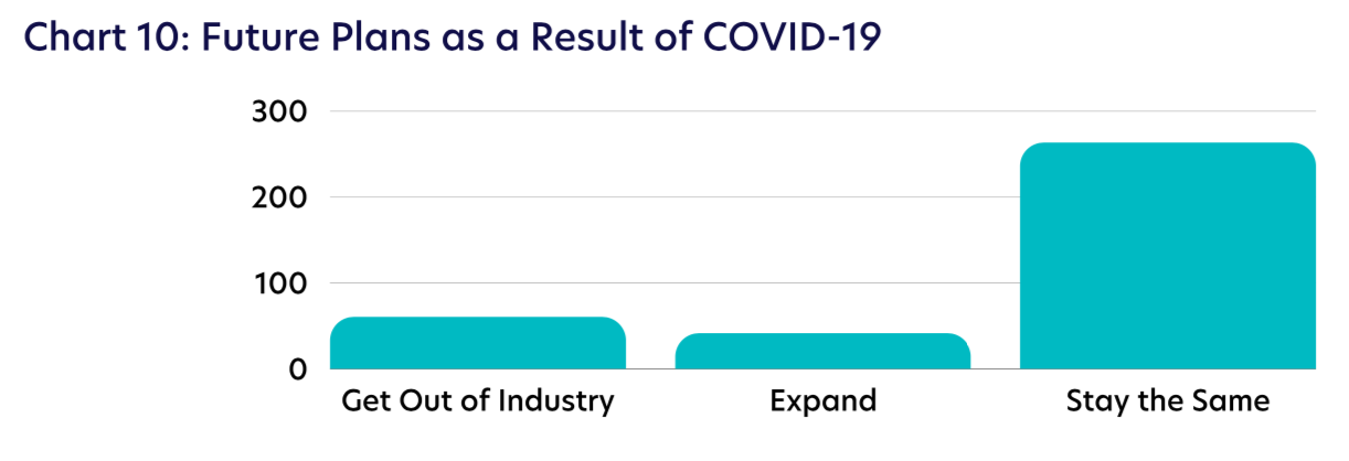 Chart 10: Future Plans as a Result of COVID-19