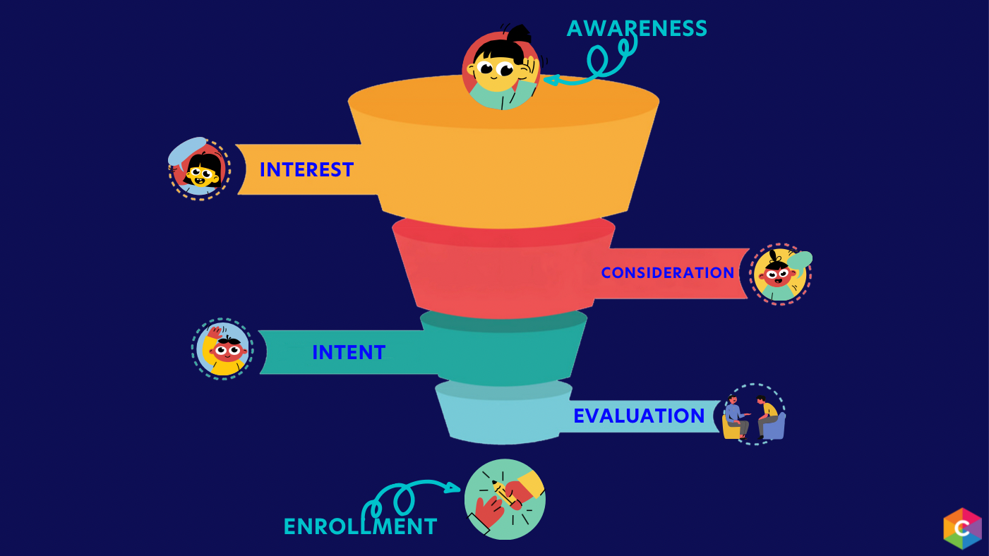 admissions funnel example