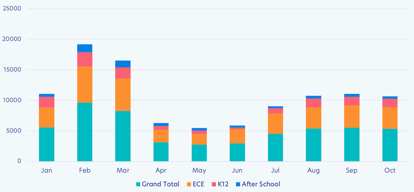 Invoice count by school type from January 2020 to October  2020