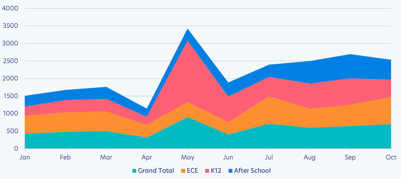 standard deviation in school invoice amount by school type from January 2020 to October 2020