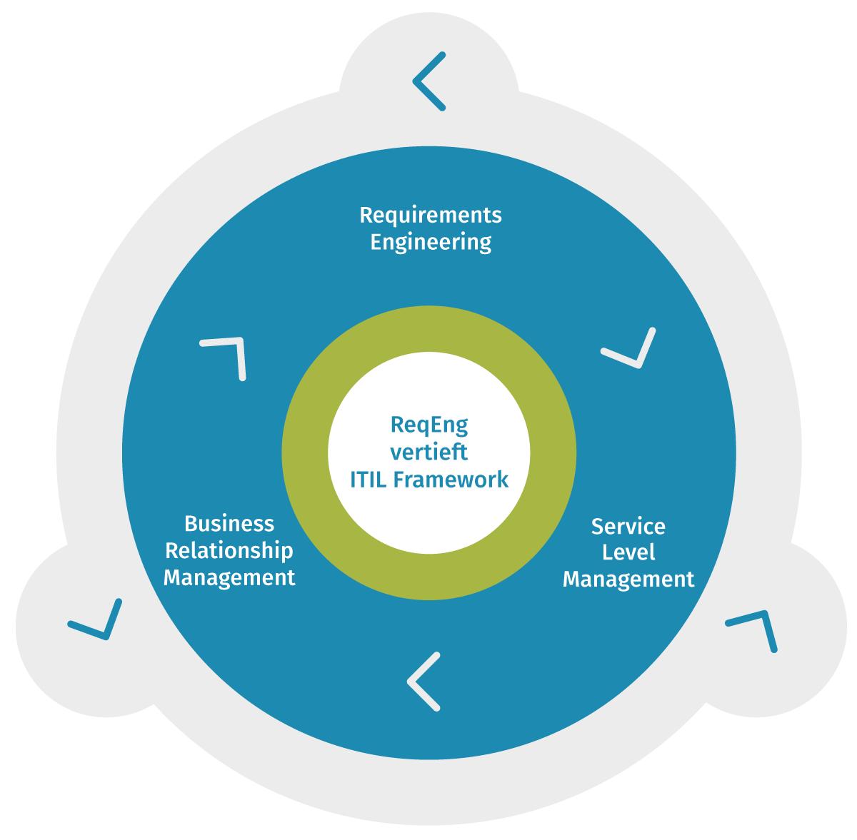 ReqEng vertieft ITIL Framework