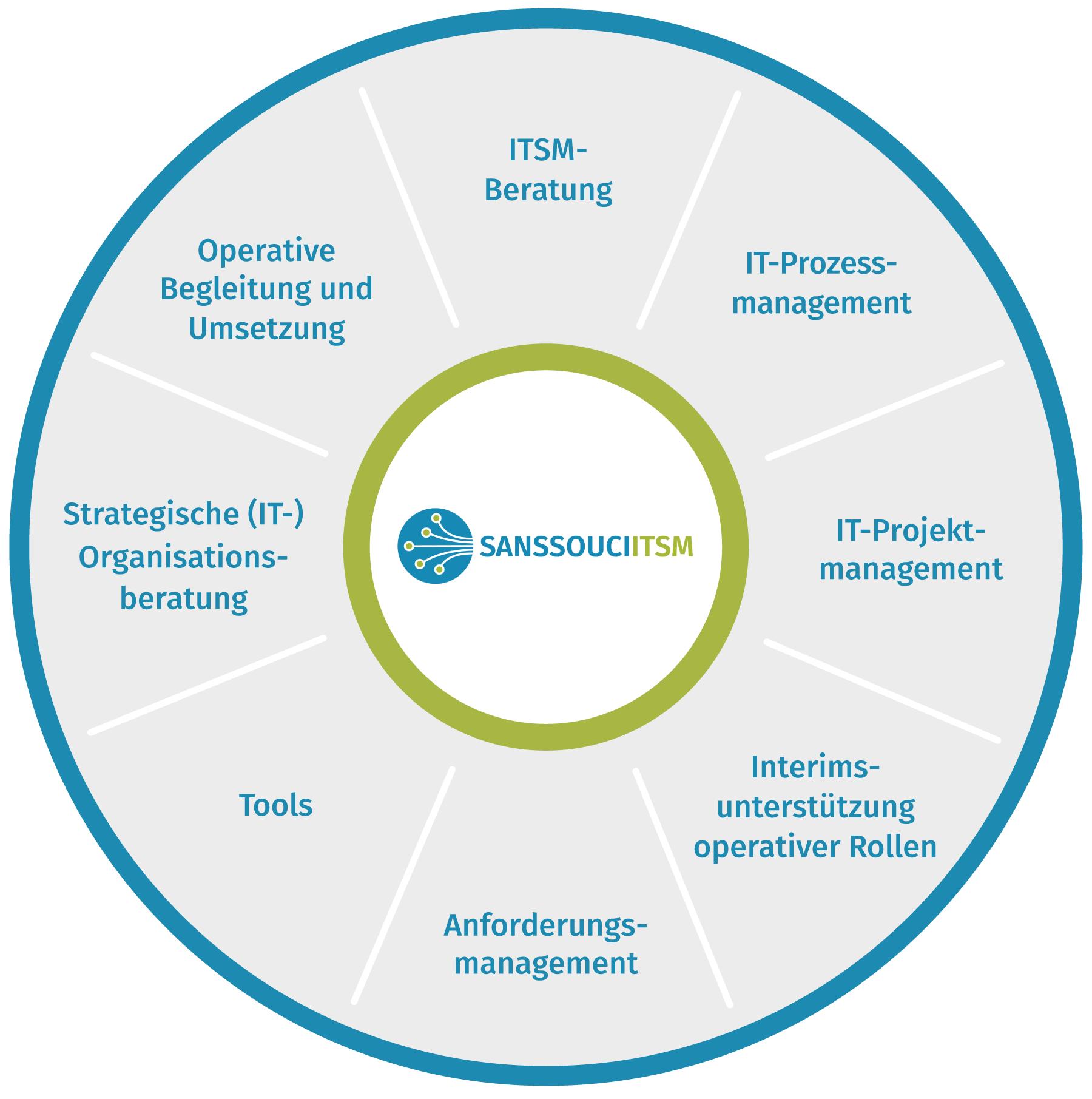 Sanssouci-ITSM Dienstleistungen