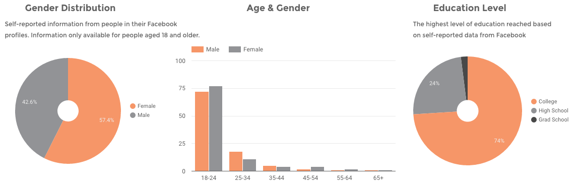 super-bowl-commercial-viewer-statistics-gender