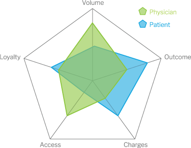 VOCAL™ Physician Assessment powered by Perception Health, Inc.