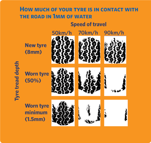 How much of your tyre is in contact with the road in 1mm of water