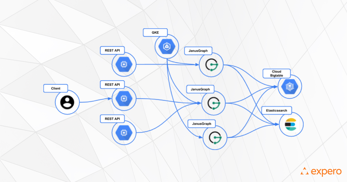 Expero Blog | Developing a JanusGraph-backed Service on GCP