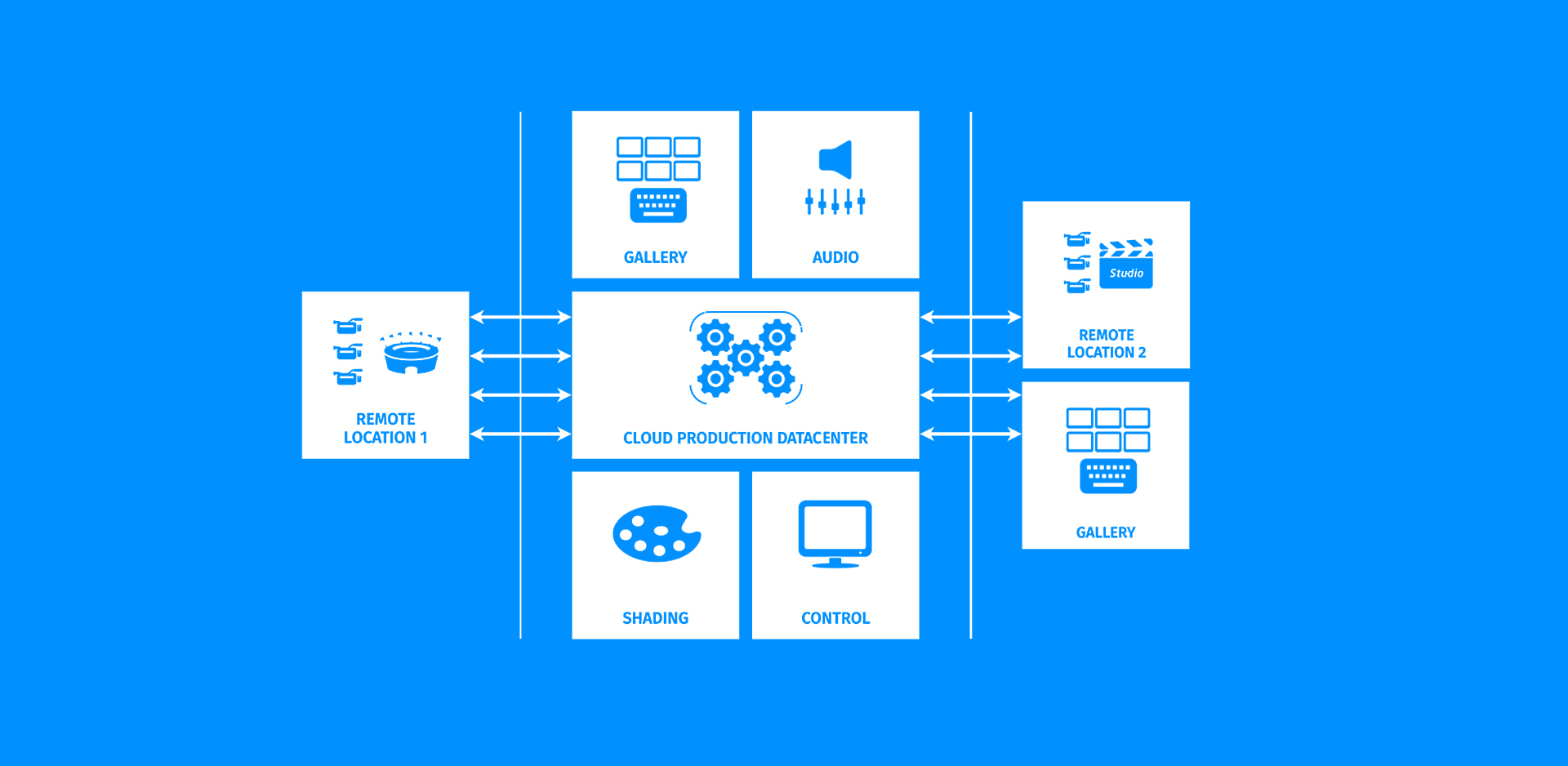 infographic showing the workflow for a centralized broadcast production