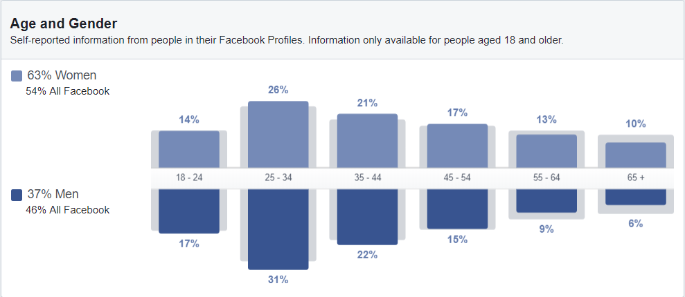 Facebook Fitness Data (Audience Insights)