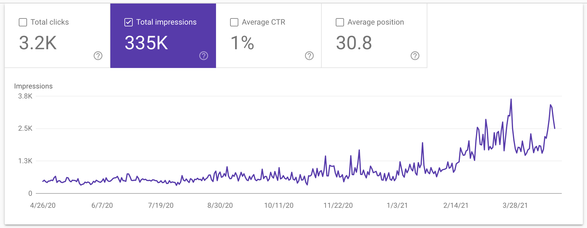 SEO Growth Over 12 Months