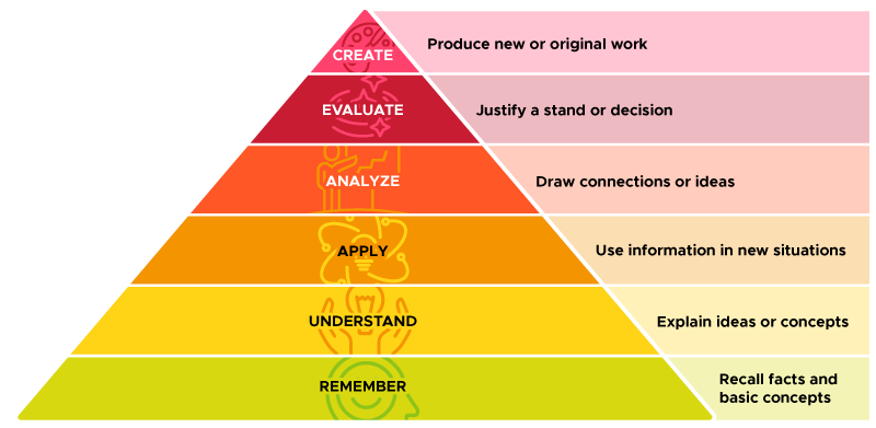 Bloom's Taxonomy pyramid. Starting from bottom to top: remember, understand, apply, analyze, evaluate, and create.