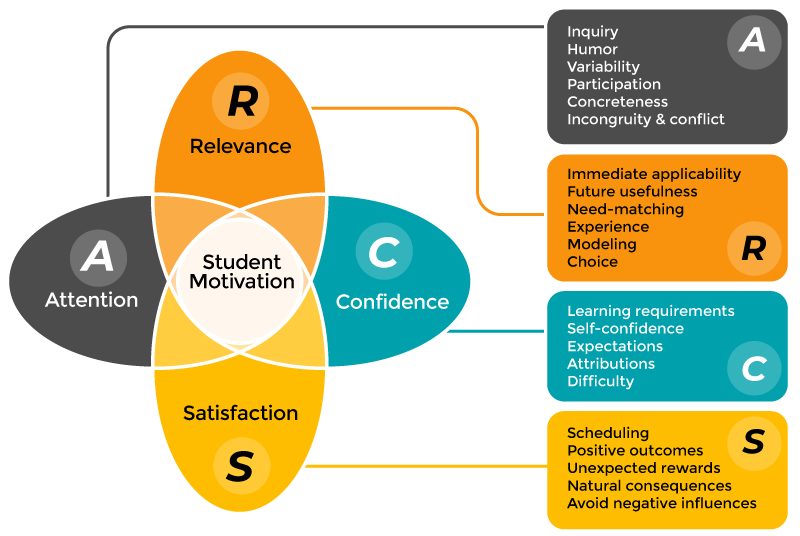 ARCS model diagram: Action, Relevance, Confidence, and Satisfaction are a part of Student Motivation.