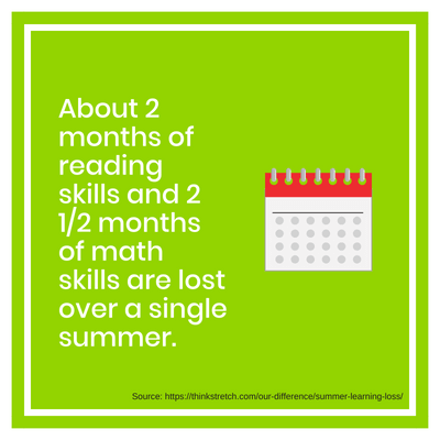 Statistic showing amount of skills lost over summer break for students