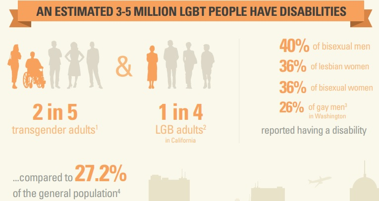 LGBTQ people are more likely to have a disability.