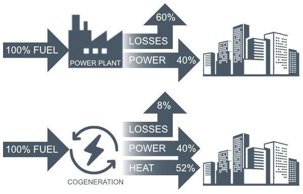 Cogeneration Energy Efficiency