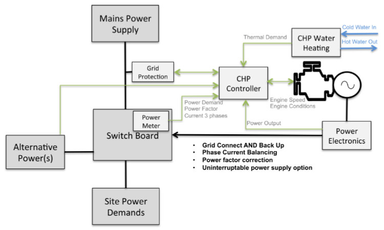 CHP Control System