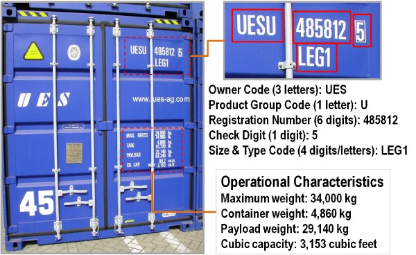 diagram of numbers on a shipping container and their meaning