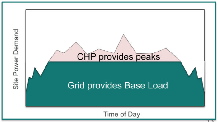 Peak Demand Grid Connect Mode