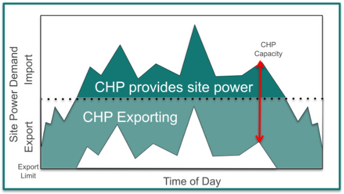 Export to CHP Capacity Grid Connect Mode