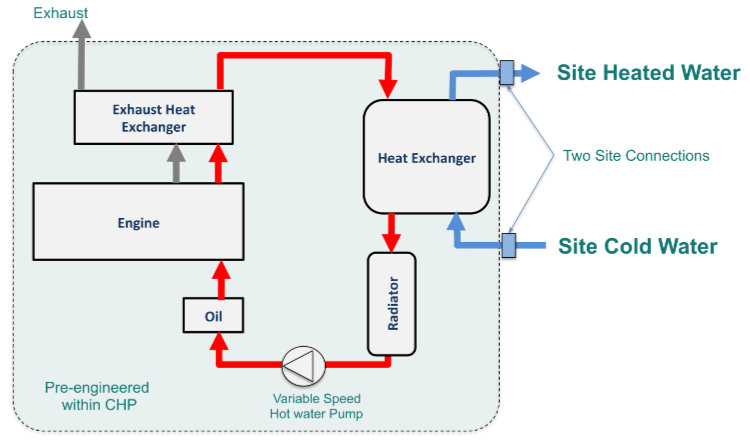 Simplified Heat Recovery System