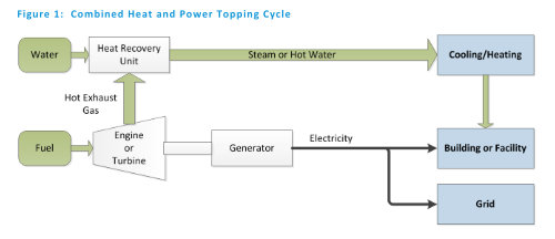 Topping Cycle CHP - image US Energy Information Administration