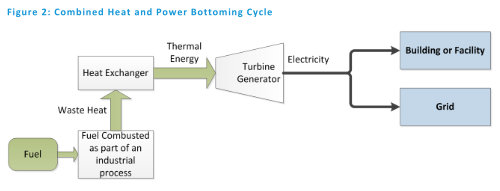 Bottoming Cycle CHP - image Energy Information Administration