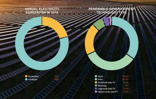 Renewable segment of energy generation in Australia