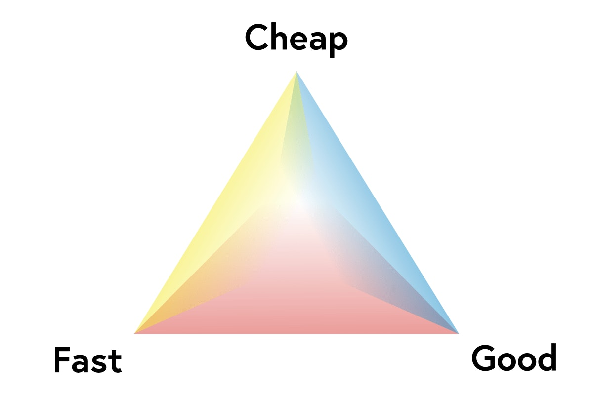 Cheap Fast Good.png