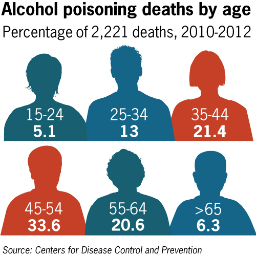 Young adults are not most likely to die from alcohol poisoning