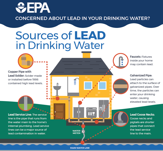 sources of lead in drinking water graphic