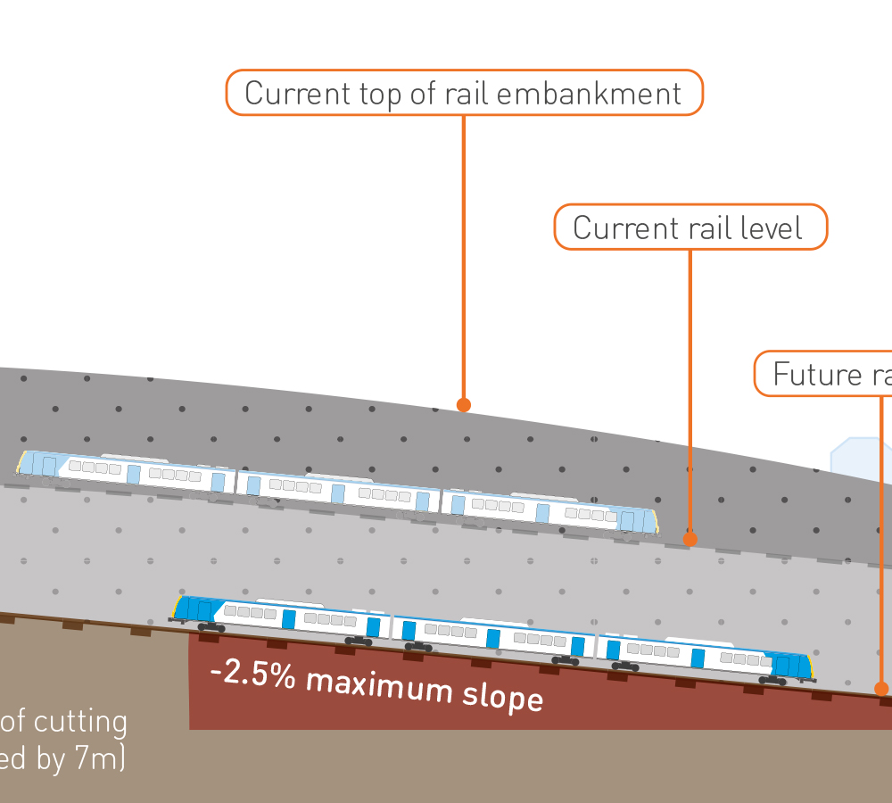 Level Crossing Rail Cutting – Heatherdale