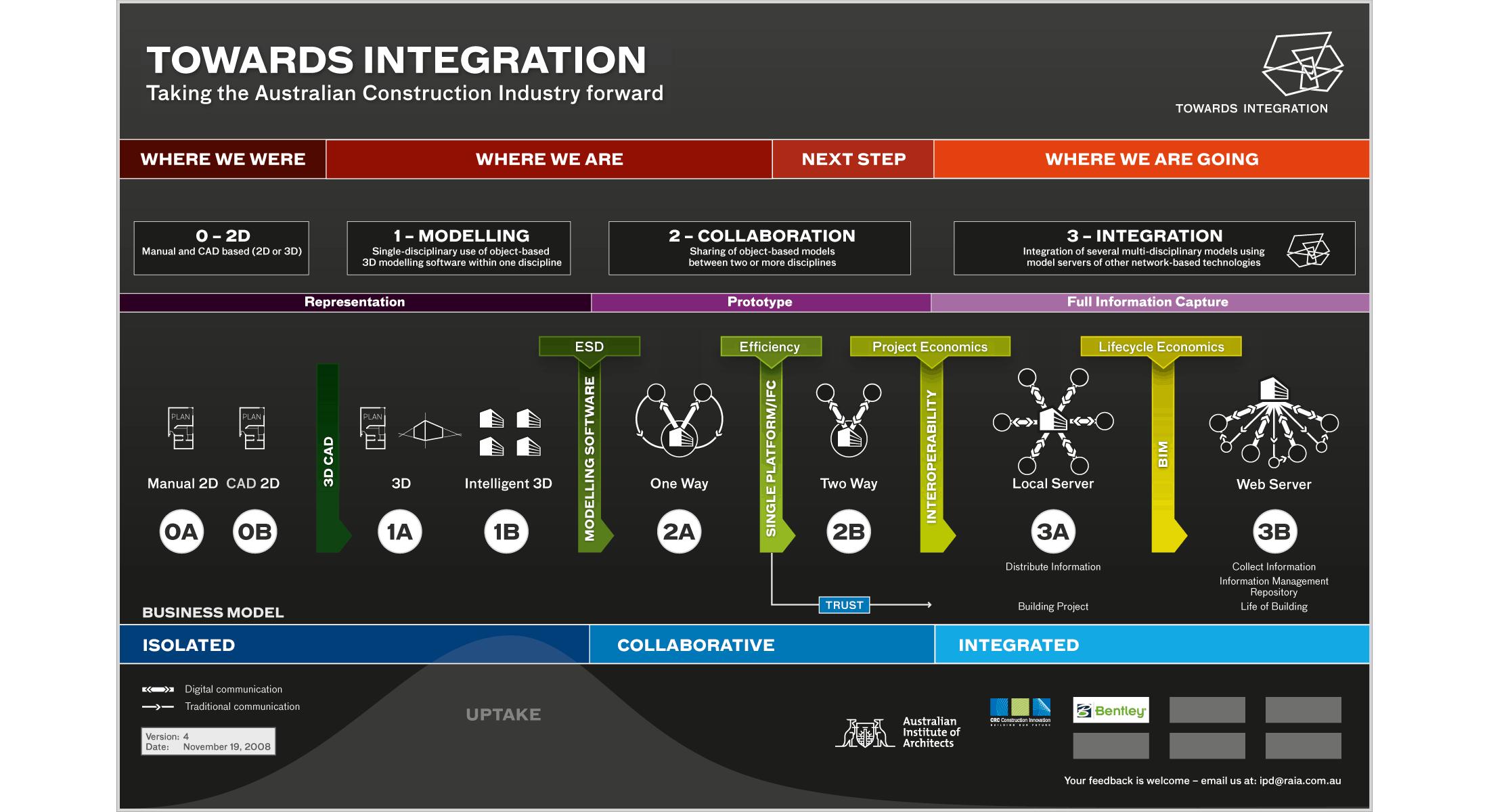 Towards Integration Diagram