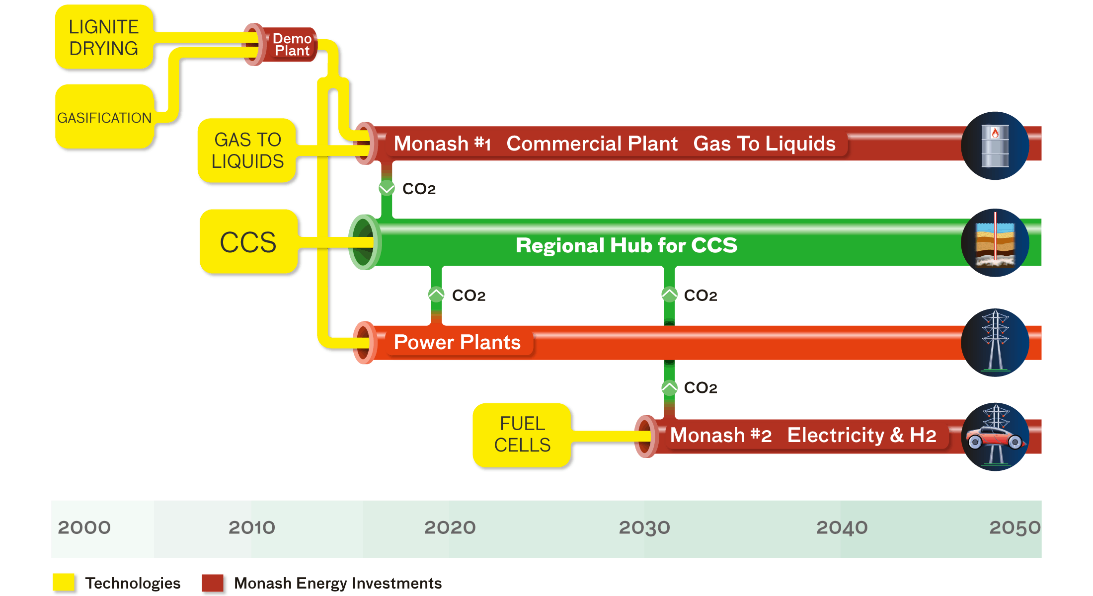 Timeline from Coal to Energy