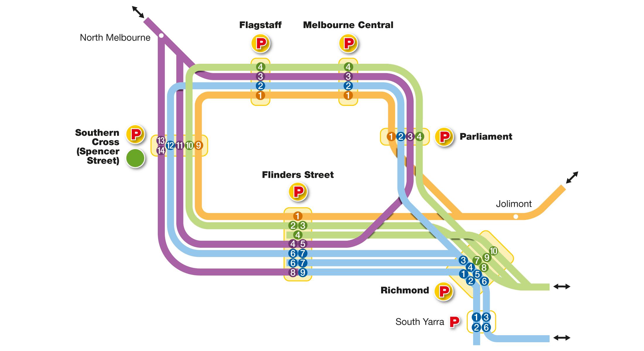 Schematic of City Loop