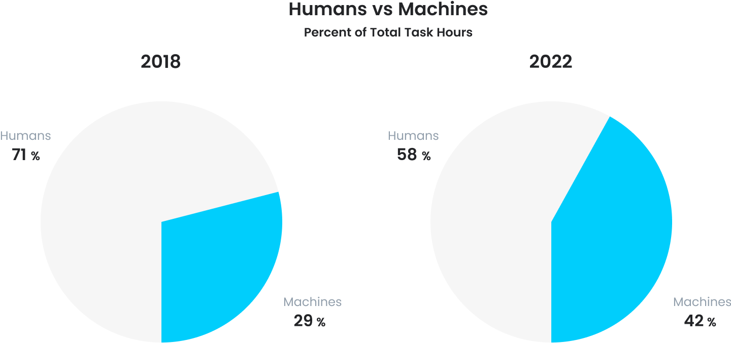 Humans and machines completing percent of total task hours, based on the Future of Jobs Report, an indicator of the growing role of automation