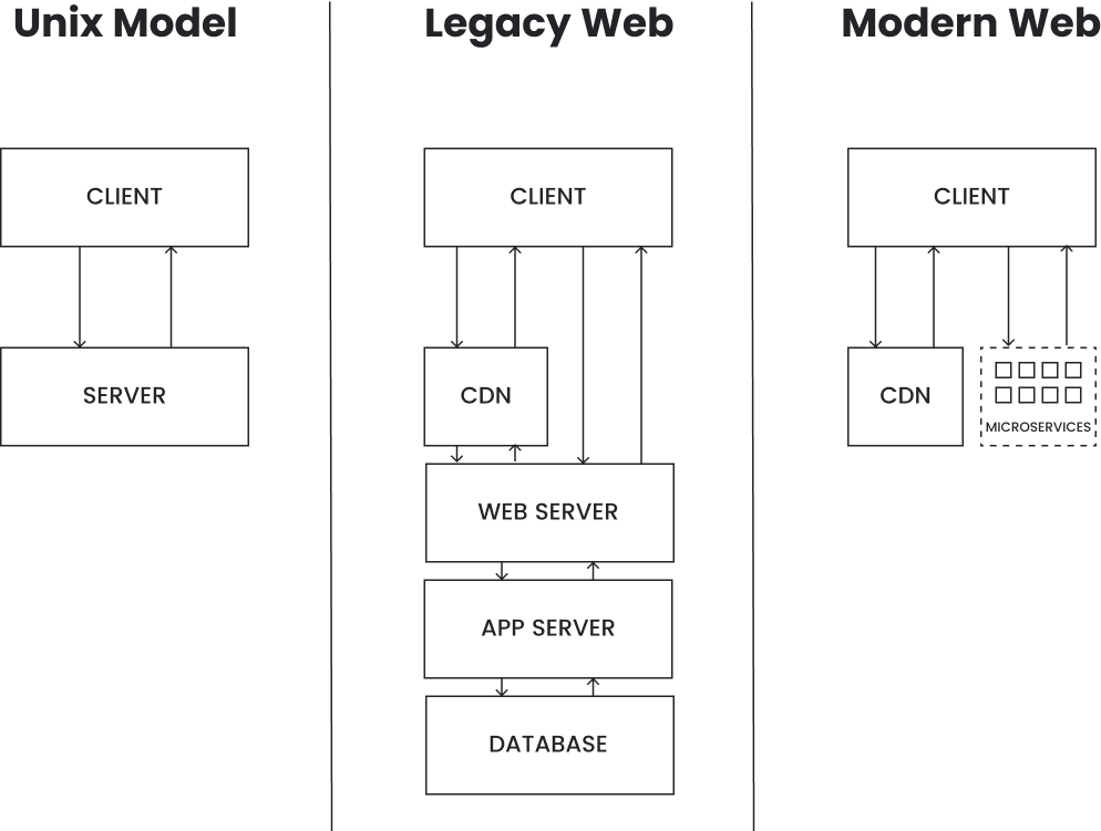 A diagram of the the evolution of the web as we've shifted from the legacy web with web servers, app servers, and databases, to the modern web with JavaScript, APIs (microservices), and Markup on the JAMstack.