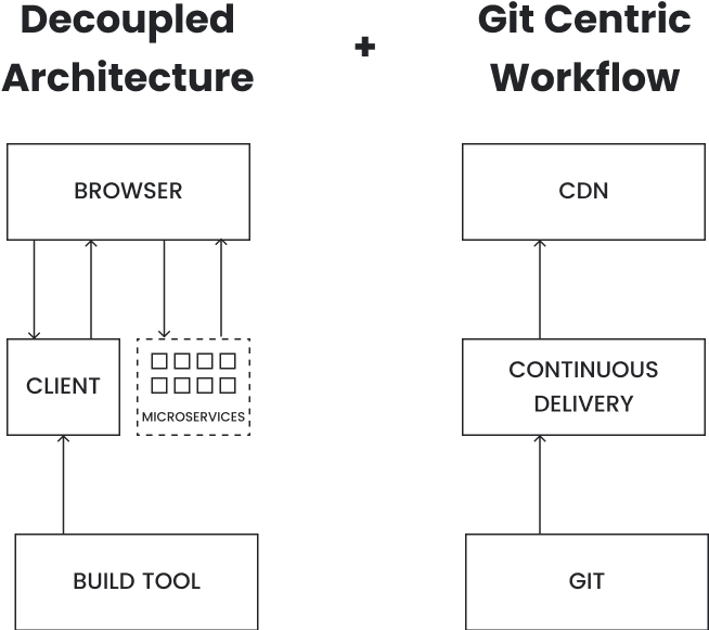 Diagram of Netlify and Git from Rise of the JAMstack
