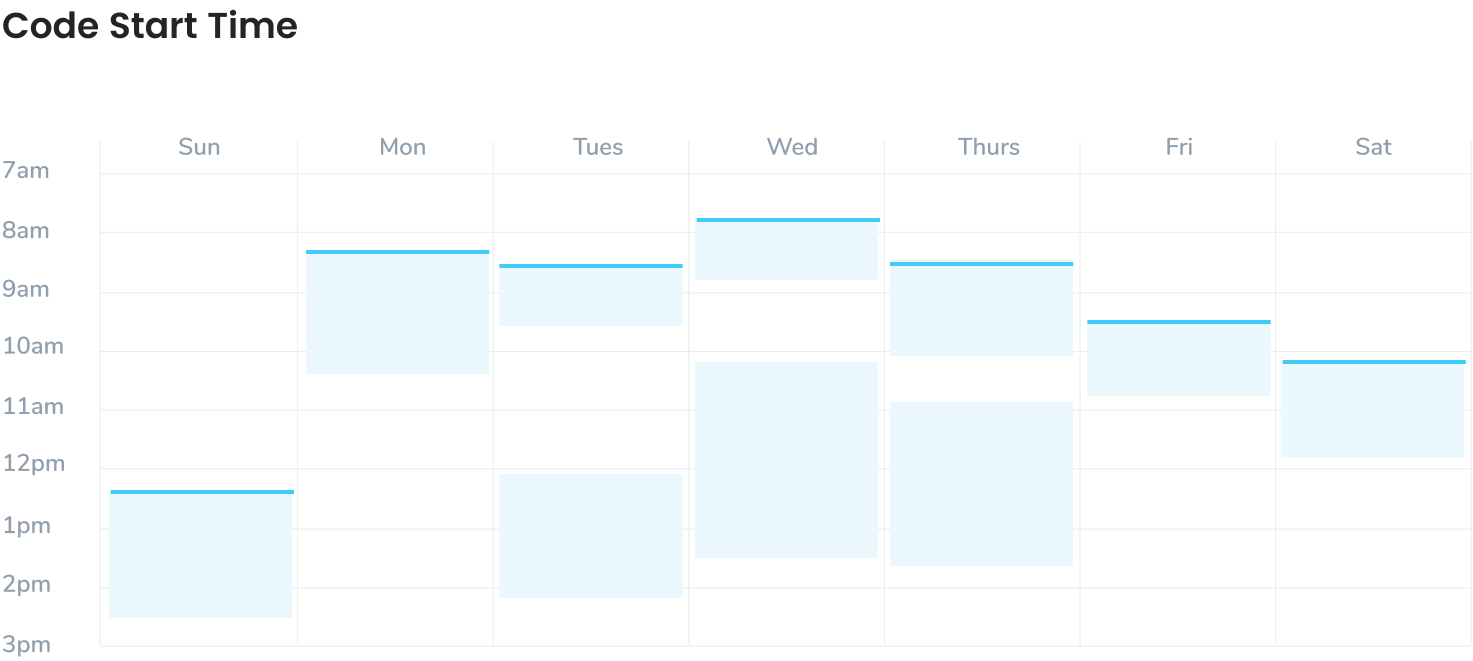 A calendar showing coding start times. Code as early as you can in order to be more productive.