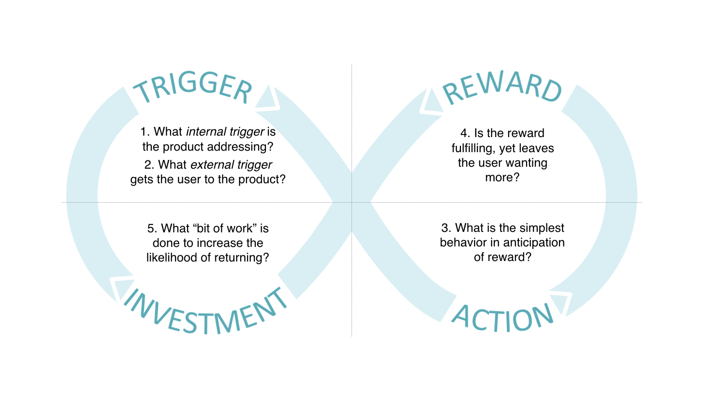 Nir Eyal hooked framework, trigger, reward, investment, action