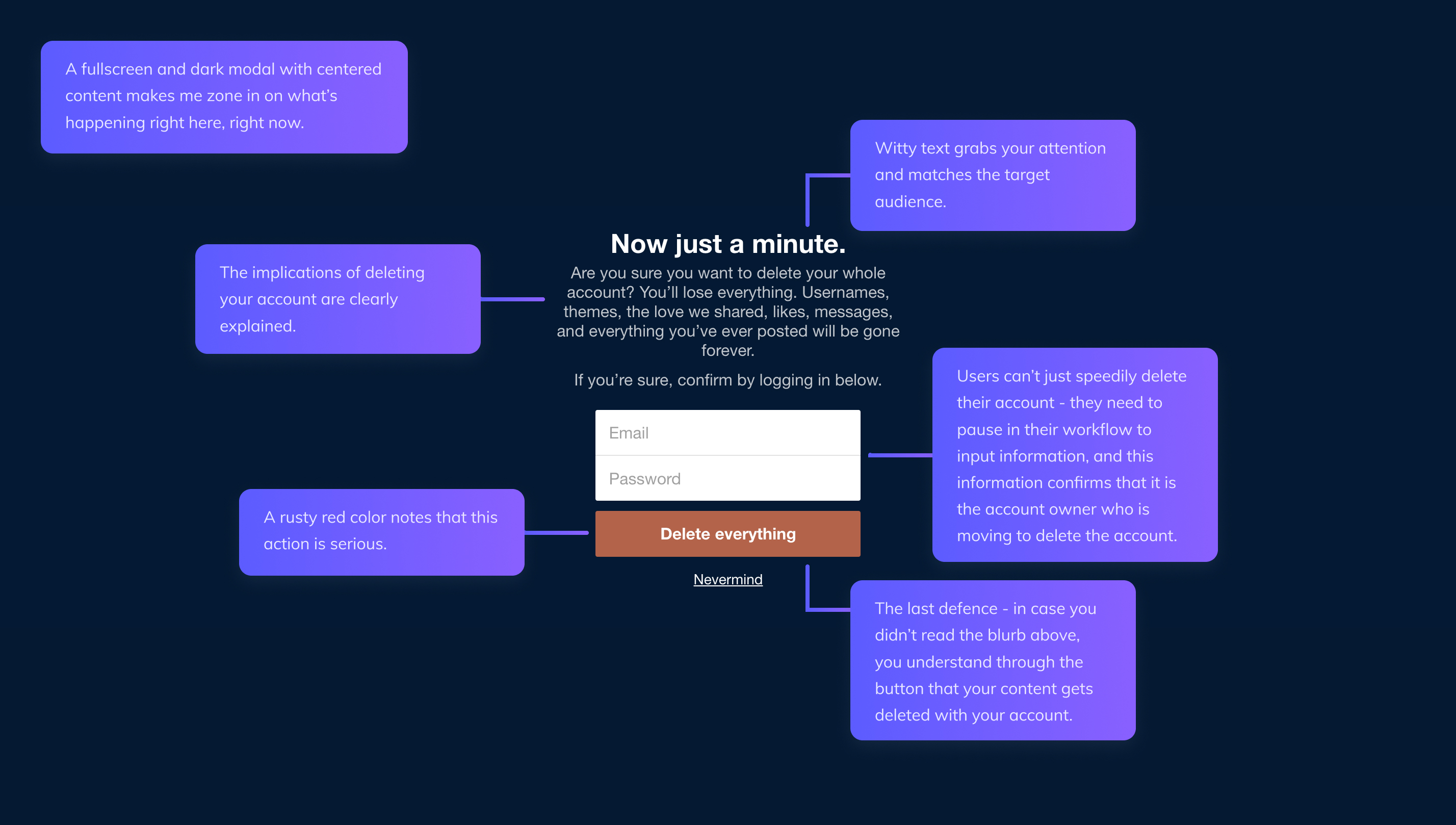 this image is a diagram showing a UX teardown of the tumblr delete account confirmation modal