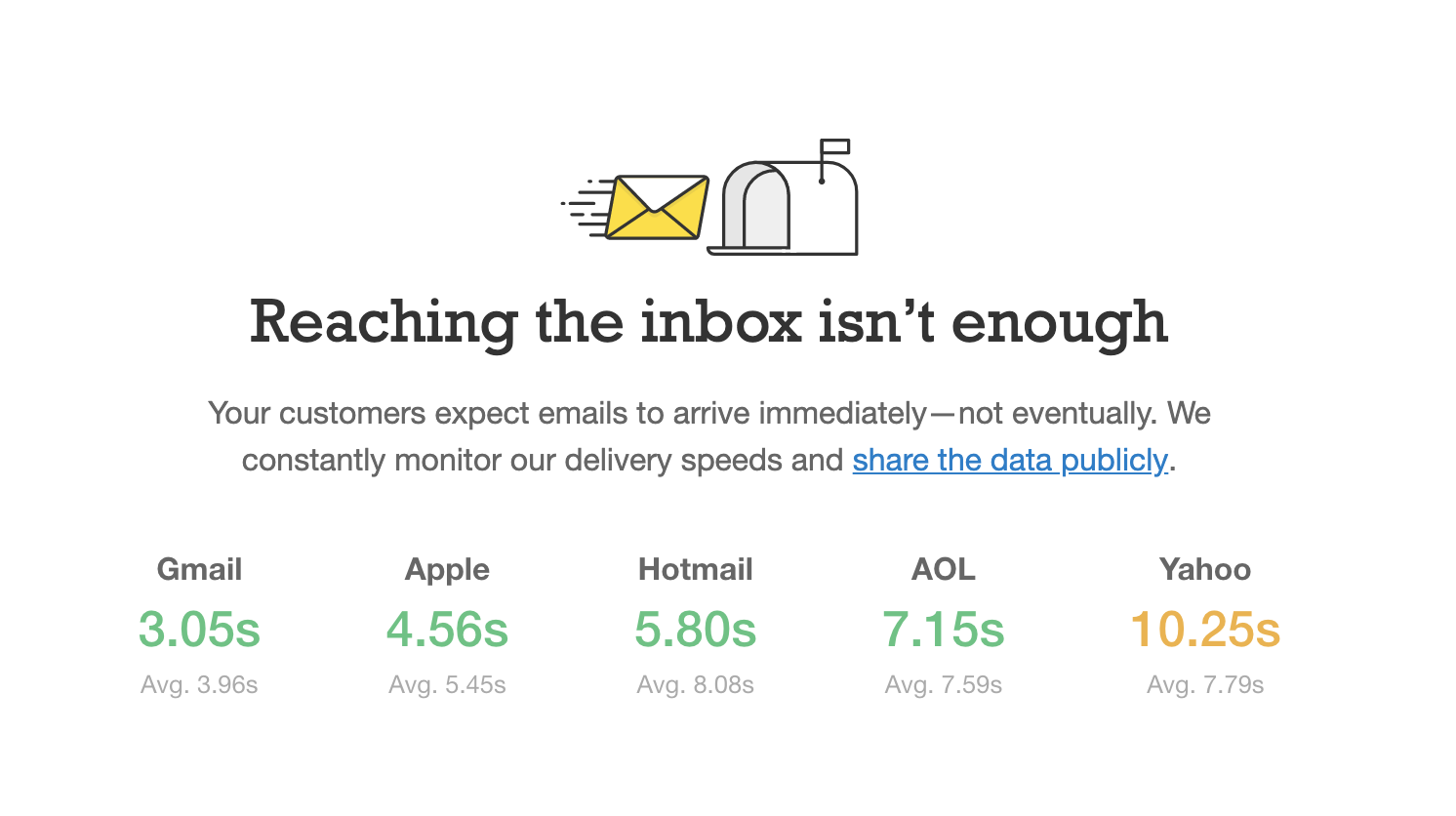 this is a screenshot of postmark's homepage that shows real-time email delivery speed statistics