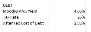 Intrinio DCF Valuation Case Study WACC Cost of Debt