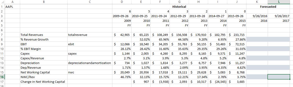 Intrinio DCF Valuation Case Study Ratio Projections