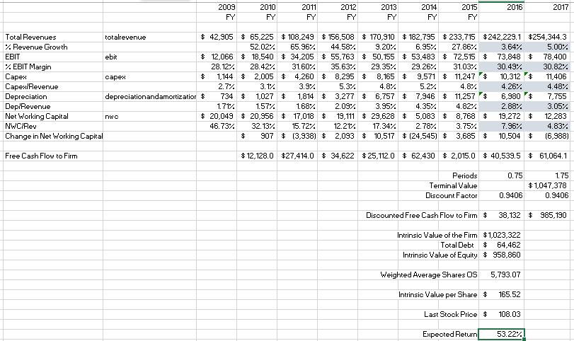 Intrinio Valuation Case Study DCF
