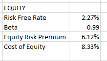 Intrinio DCF Valuation Case Study WACC Cost of Equity