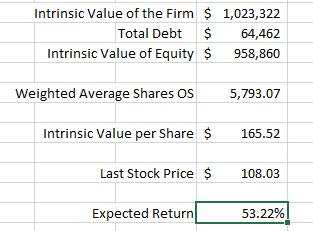 Intrinio Valuation Case Study DCF Intrinsic Value