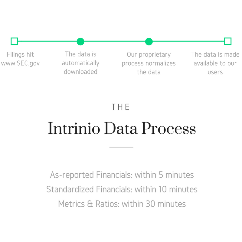 Intrinio Standardization Process